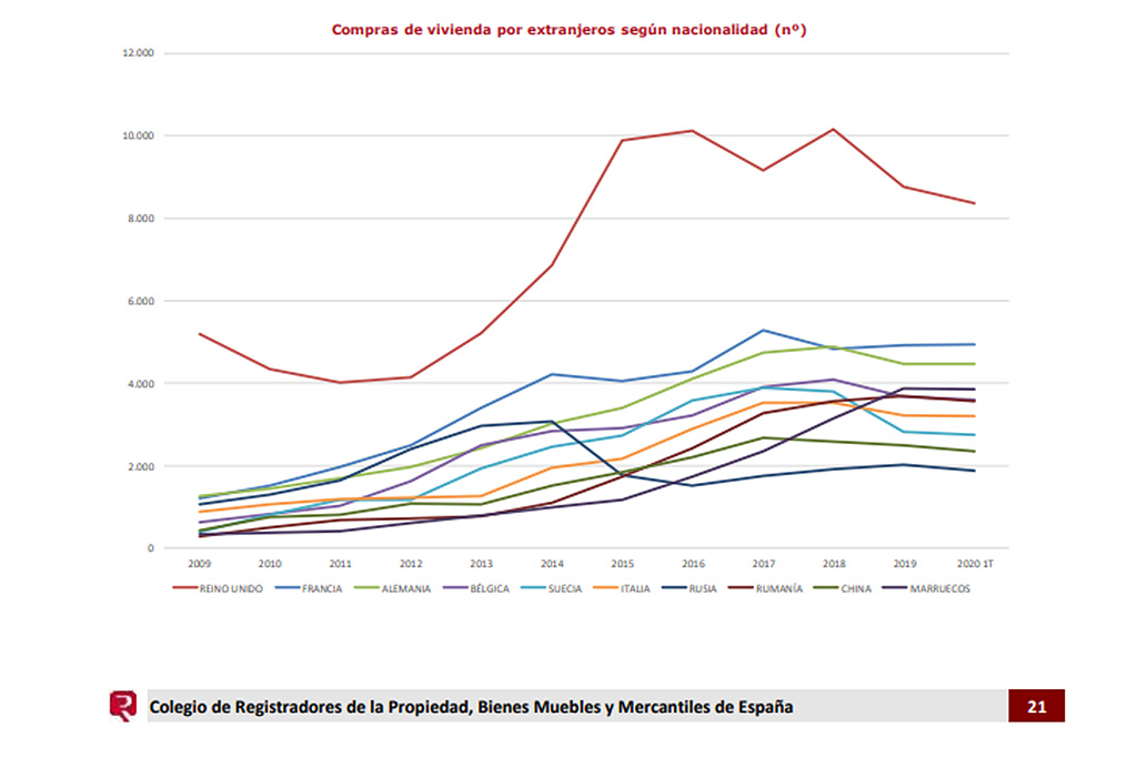 Number of foreign property buyers in Spain since brexit decision by nationality