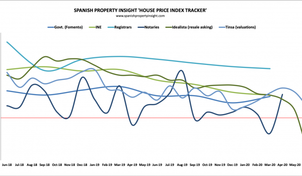 spanish house prices index tracker