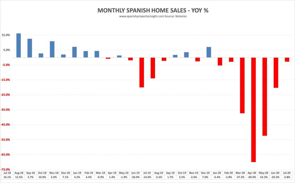 spanish home sales july 2020