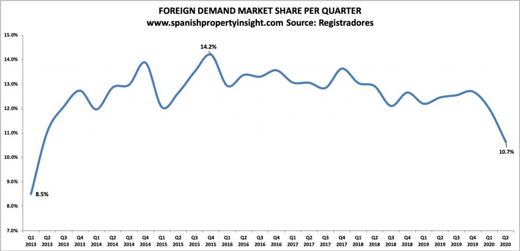 foreign buyer share of spanish property market in q2 2020