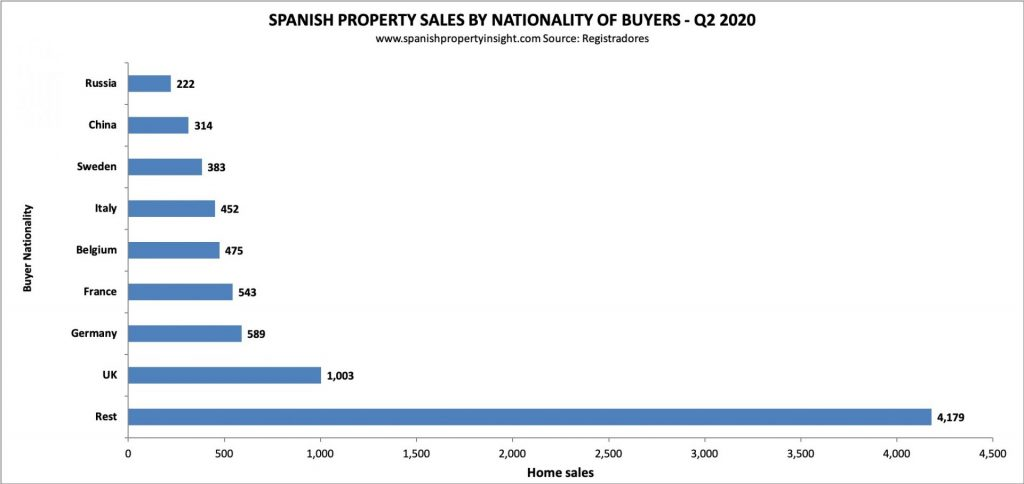 foreign demand for spanish property in q2 2020