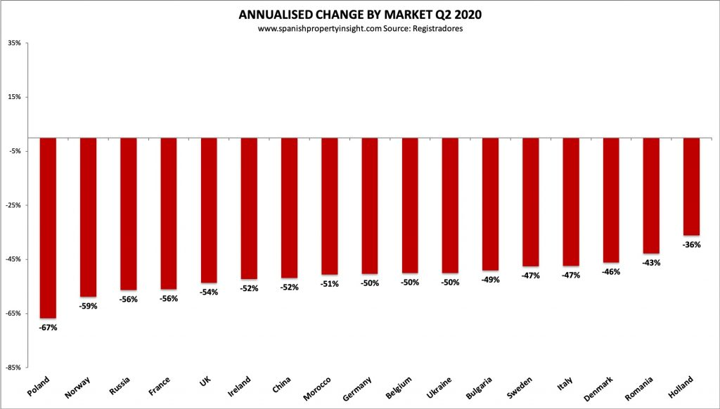 decline in foreign demand for spanish property in q2 2020