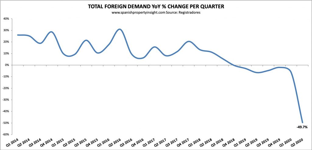 Spanish property foreign demand decline in Q2 2020