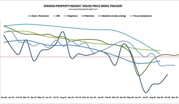 spanish house price index tracker